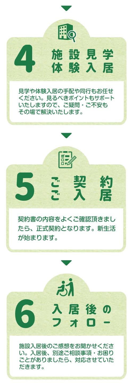 岡山県内の高齢者向け住まい紹介センターココカラのお申し込みの流れ